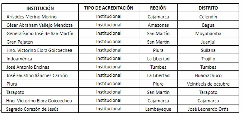 institutos macroregion norte 1